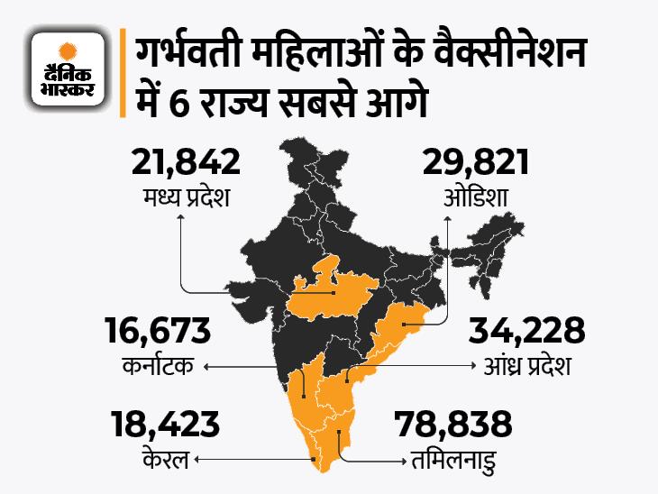 देश में वैक्सीनेशन का आंकड़ा 46 करोड़ के पार, 2.27 लाख से ज्यादा गर्भवती महिलाओं ने भी लगवाया टीका|देश,National - Dainik Bhaskar