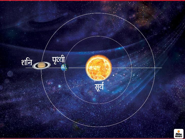 2 अगस्त को शनि, सूर्य और पृथ्वी होंगे एक सीधी लाइन में, इसे कहते हैं सैटर्न एट अपोजिशन|जीवन मंत्र,Jeevan Mantra - Dainik Bhaskar