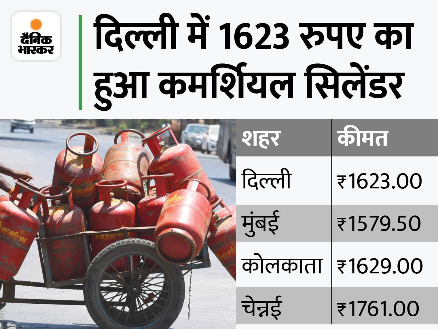 19 किलो वाले LPG सिलेंडर की कीमत 73.5 रुपए बढ़ी, नए रेट आज से लागू हुए|बिजनेस,Business - Dainik Bhaskar