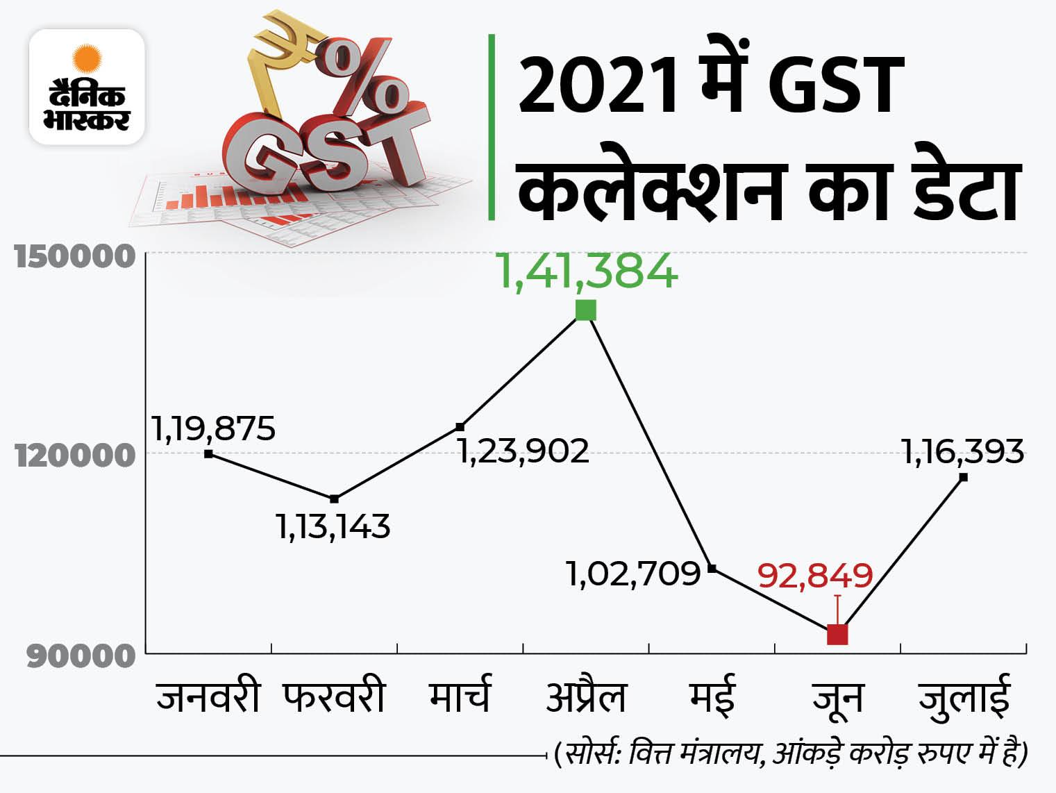 जुलाई में GST से सरकार के खजाने में 1.16 लाख करोड़ रुपए आए, ये जून से 23 हजार करोड़ ज्यादा|बिजनेस,Business - Dainik Bhaskar