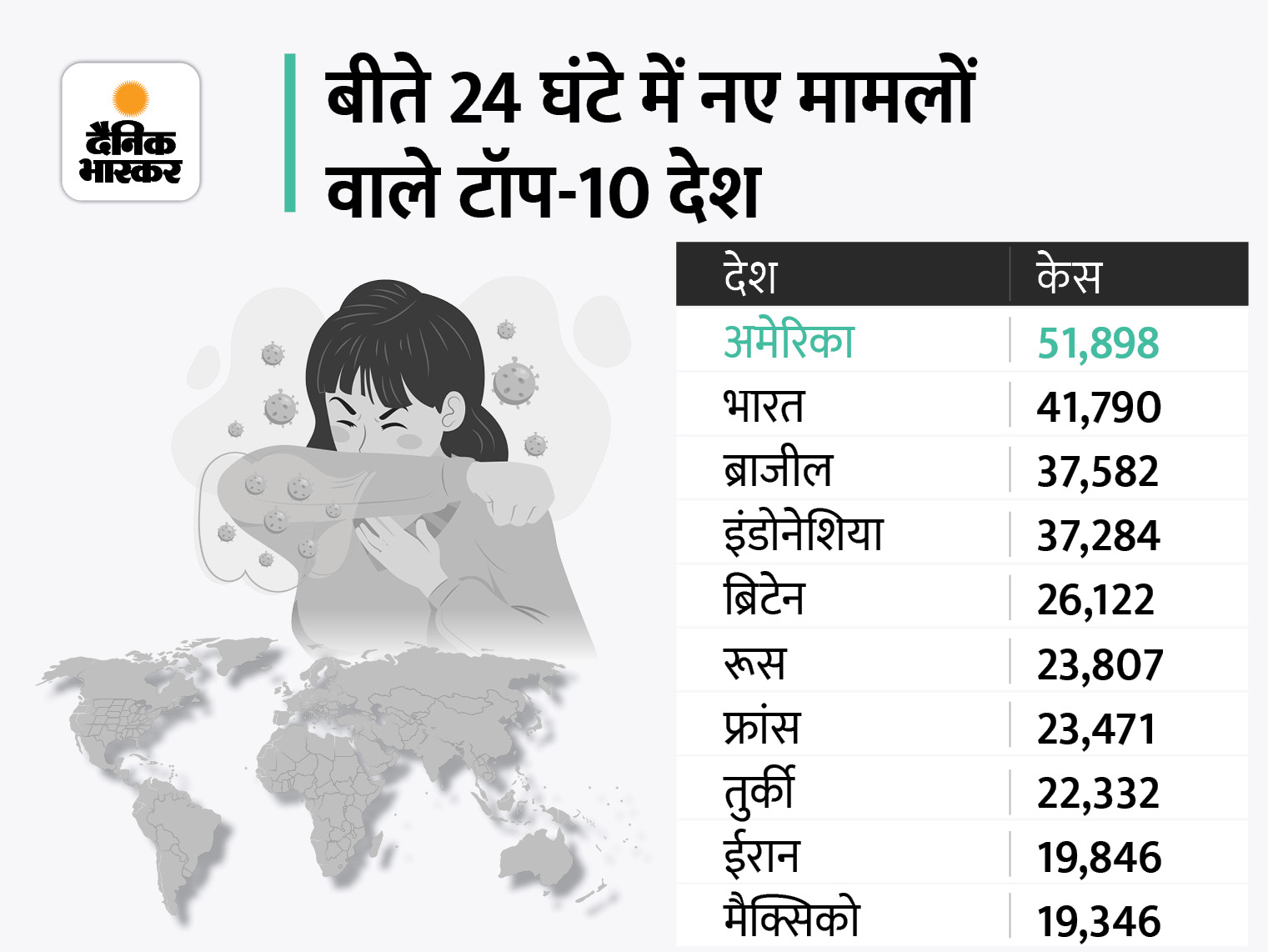 बीते दिन सामने आए 5.30 लाख नए मामले, 8772 लोगों की मौत; अमेरिका के मामलों में 50% गिरावट, फिर भी दुनिया में सबसे ज्यादा विदेश,International - Dainik Bhaskar