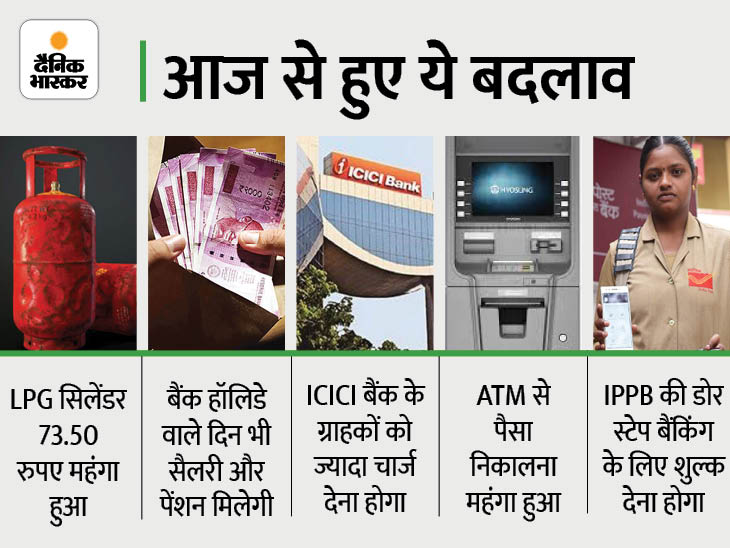 आज से महंगा हुआ गैस सिलेंडर, ATM से पैसे निकालने के लिए भी देना होगा ज्यादा चार्ज; 1 अगस्त से हुए 5 बड़े बदलाव|बिजनेस,Business - Dainik Bhaskar
