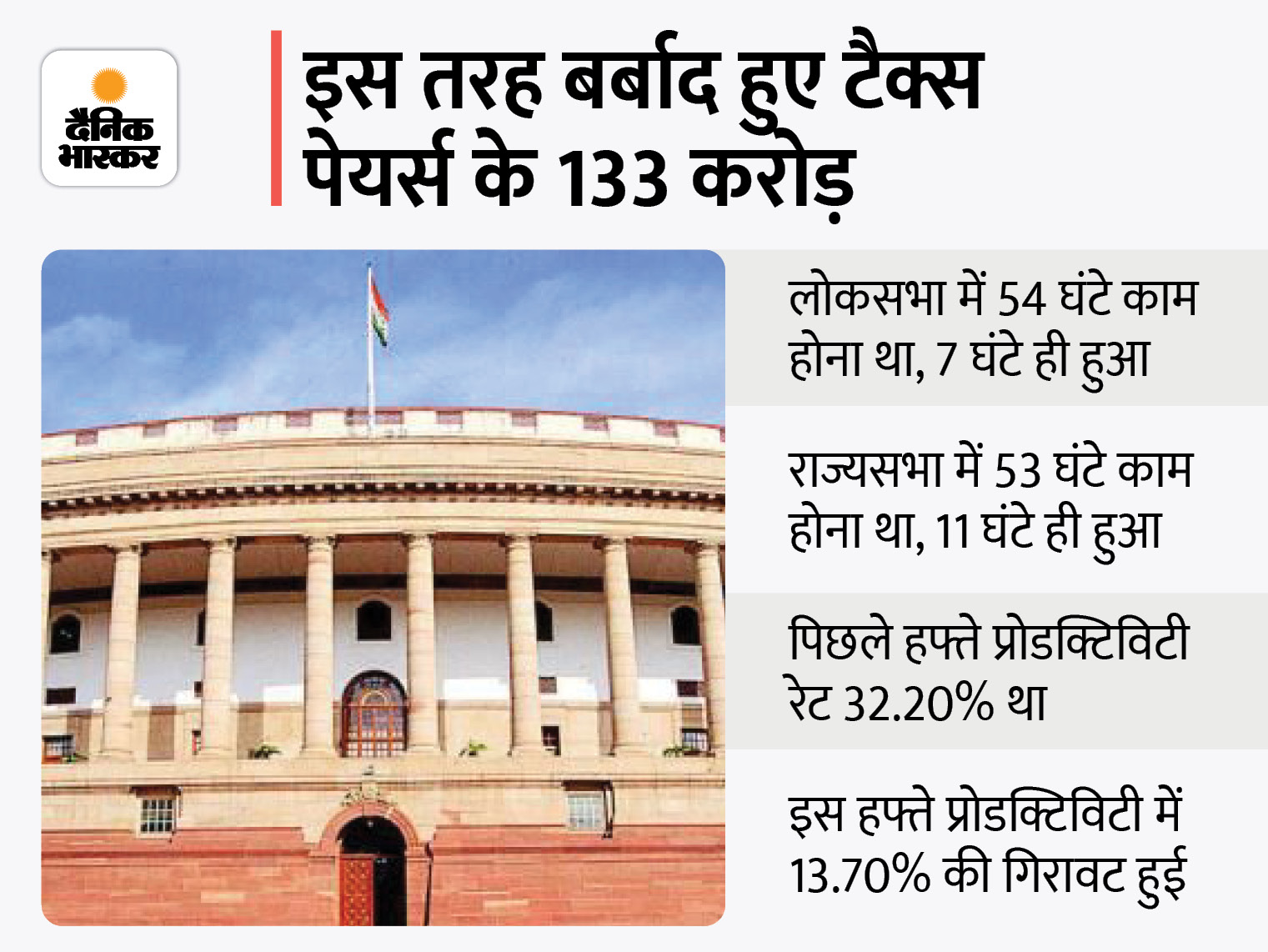 107 घंटे में से सिर्फ 18 घंटे काम हुआ, 133 करोड़ का नुकसान; राज्यसभा 21% तो लोकसभा तय समय से सिर्फ 13% चली|देश,National - Dainik Bhaskar