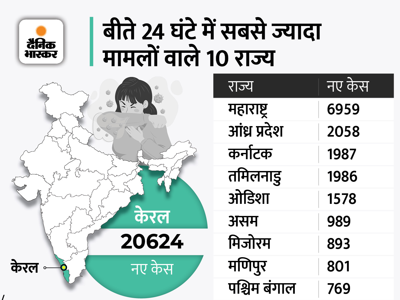 बीते दिन 41786 नए मरीज मिले, 39304 ठीक हुए और 542 की मौत; केरल में लगातार 5वें दिन 20 हजार से ज्यादा केस|देश,National - Dainik Bhaskar