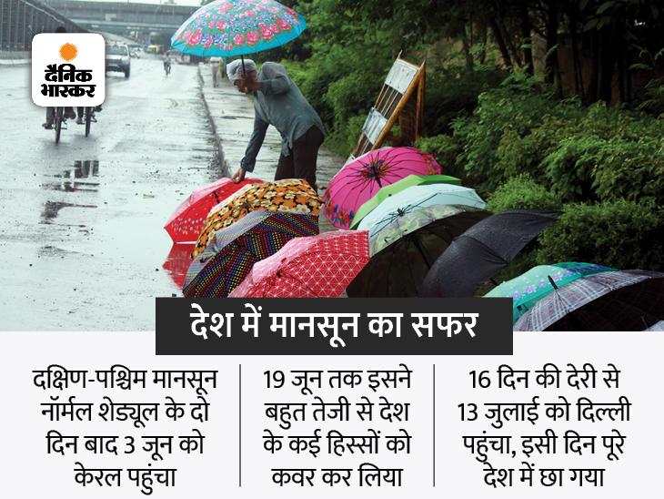 देश भर में पिछले महीने 7% कम बरसात, मौसम विभाग ने सामान्य बारिश का अनुमान जताया था|देश,National - Dainik Bhaskar