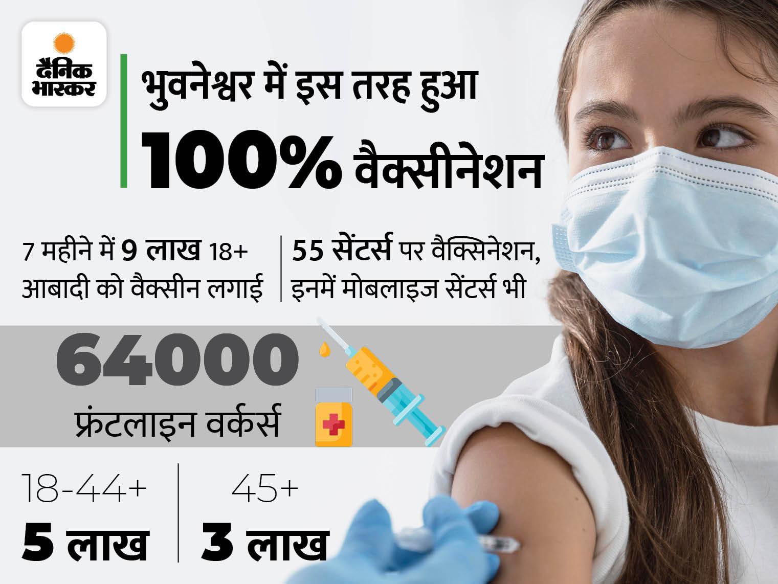 100% टीकाकरण करने वाला देश का पहला शहर बना भुवनेश्वर, 7 महीने में 18 लाख से ज्यादा वैक्सीन डोज लगाए देश,National - Dainik Bhaskar