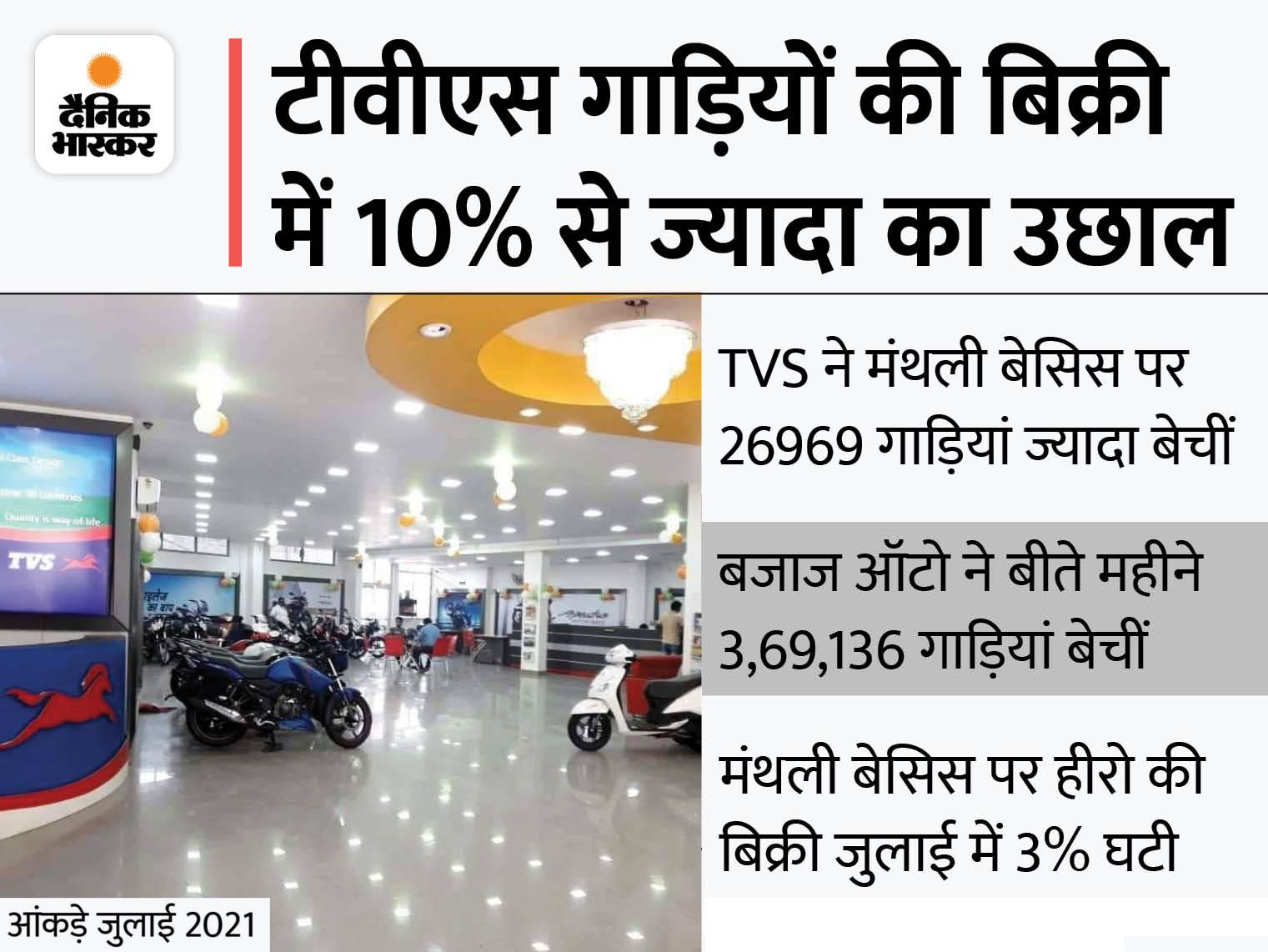 टीवीएस को मंथली बेसिस पर 10.7% और बजाज ऑटो को 6.6% की ग्रोथ मिली; हीरो मोटोकॉर्प की बिक्री 3% घटी|टेक & ऑटो,Tech & Auto - Dainik Bhaskar
