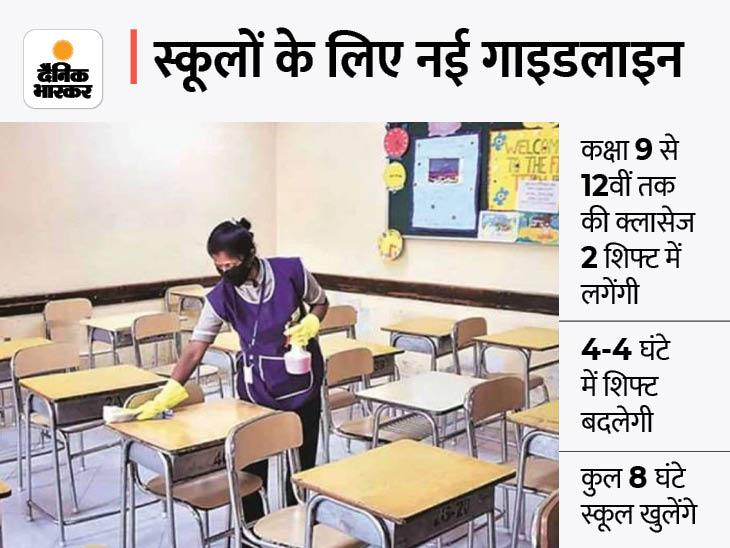 9 से 12वीं तक के छात्रों को स्कूल बुलाया जाएगा, 5 अगस्त से डिग्री कॉलेज में एडमिशन शुरू होंगे; कक्षा 1 से 8 के स्कूल बंद रहेंगे लखनऊ,Lucknow - Dainik Bhaskar