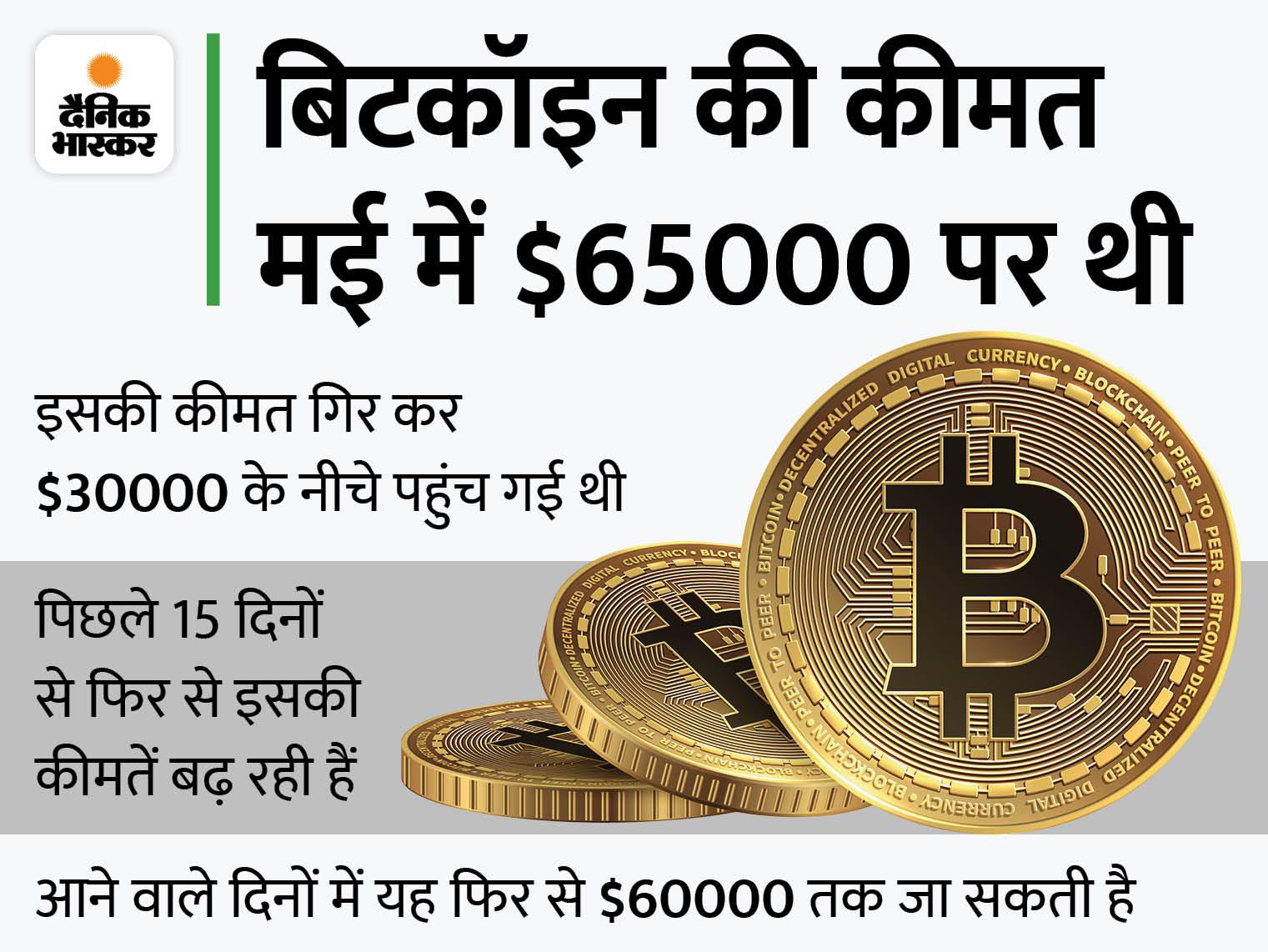 42 हजार डॉलर के करीब पहुंचा भाव, मई के बाद यह हाइएस्ट लेवल पर|बिजनेस,Business - Dainik Bhaskar