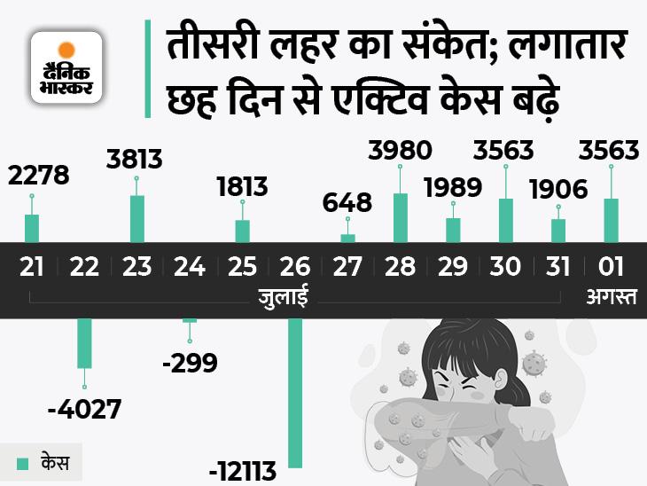 लगातार छठवें दिन 40 हजार से ज्यादा केस, नए मामले ठीक होने वालों से ज्यादा; मुंबई में पाबंदियों में ढील देश,National - Dainik Bhaskar