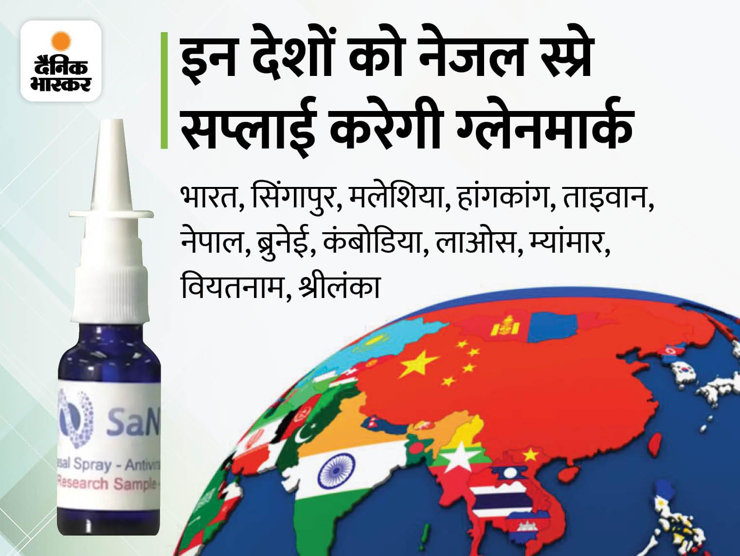 कनाडा की सैनोटाइज ने भारत की ग्लेनमार्क के साथ करार किया, 12 देशों में स्प्रे सप्लाई करेगी कंपनी|देश,National - Dainik Bhaskar