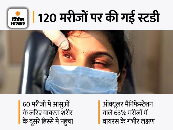 संक्रमित मरीज के आंसुओं से भी फैल सकता है वायरस, आंख के डॉक्टरों को ज्यादा सावधान रहने की सलाह|देश,National - Dainik Bhaskar