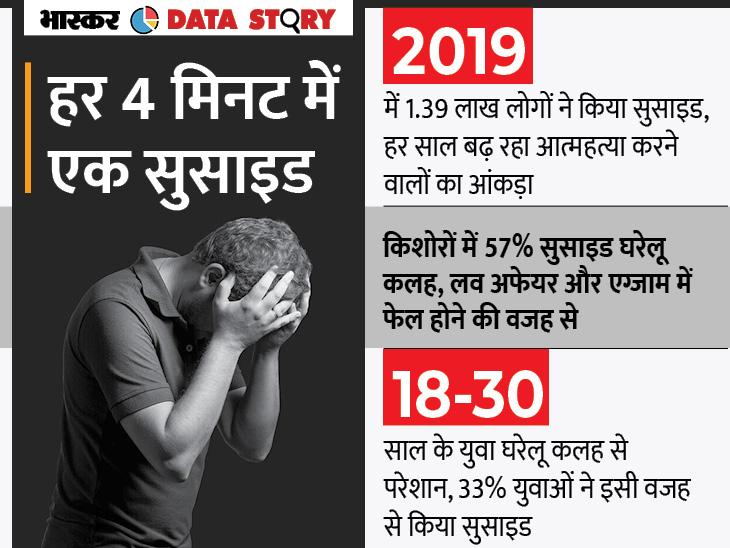 घरेलू कलह, एग्जाम में फेल होना और लव अफेयर किशोरों में सुसाइड की बड़ी वजहें, शादी की समस्या भी इसका कारण|एक्सप्लेनर,Explainer - Dainik Bhaskar