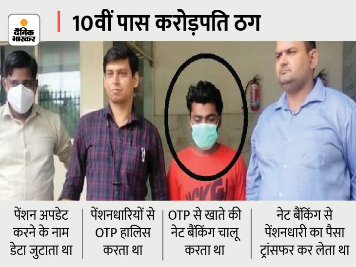पेंशन अधिकारी बन रिटायर्ट कर्मियों से अकाउंट डिटेल लेकर उड़ा लेता था रकम; पंजाब के CM की पत्नी समेत यूपी के पुलिस अफसरों से अब तक 5 करोड़ ठगे|गाजियाबाद,Ghaziabad - Dainik Bhaskar