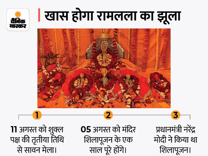 500 साल बाद चांदी के पालने में झूलेंगे रामलला, गर्भगृह को सोने का बनाने की मांग; पढ़िए ग्राउंड रिपोर्ट|अयोध्या,Ayodhya - Dainik Bhaskar