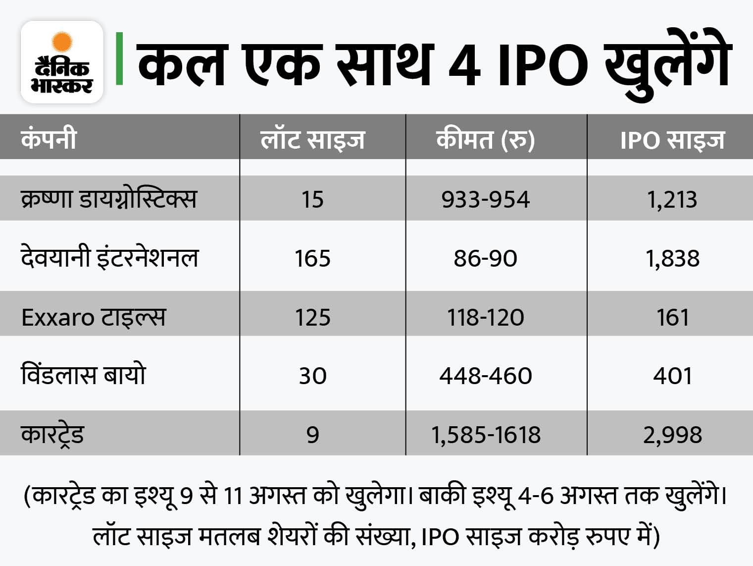 अगस्त में IPO से 28 हजार करोड़ जुटाएंगी कंपनियां, जुलाई में 14 हजार करोड़ जुटाई थीं|बिजनेस,Business - Dainik Bhaskar