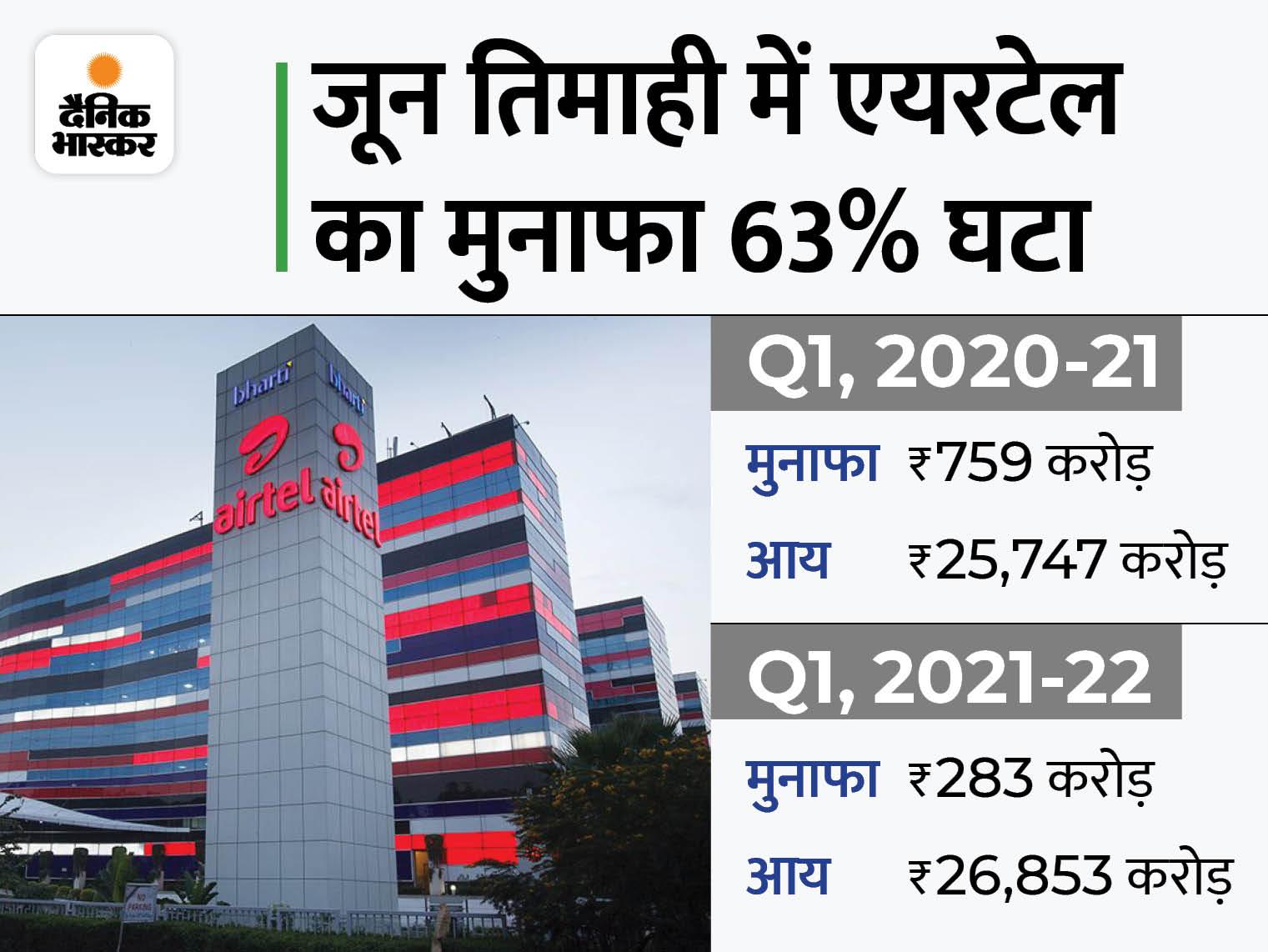 भारती एयरटेल का मुनाफा घटकर 283 करोड़ रुपए, रेवेन्यू में 4.29% की बढ़त|बिजनेस,Business - Dainik Bhaskar