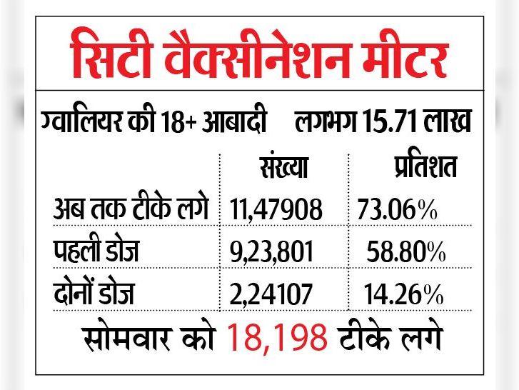 36,050 का था टारगेट 18,198 ने लगवाए टीके; 14,163 ने पहला तथा 4035 को दूसरा टीका लगा|ग्वालियर,Gwalior - Dainik Bhaskar