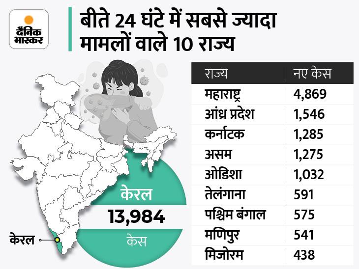 बीते दिन 30029 नए मामले सामने आए, 39020 लोग ठीक हुए और 420 की मौत; 6 दिन बाद 40 हजार से कम केस देश,National - Dainik Bhaskar