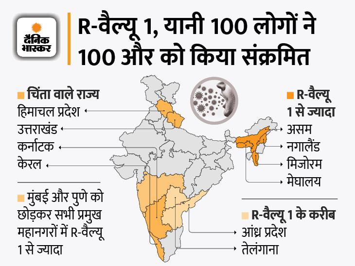 7 मई को 4 लाख से ज्यादा केस थे, तब वायरस की R-वैल्यू 1 थी; 87 दिन बाद फिर वही हालात|देश,National - Dainik Bhaskar