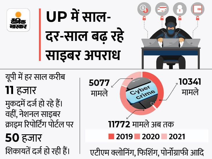 प्रदेश के 16 जोन में चलेगा जागरूकता कैंपेन, आगरा में 862 को मिली ट्रेनिंग, हर साल दर्ज हो रहे 11 हजार केस|लखनऊ,Lucknow - Dainik Bhaskar