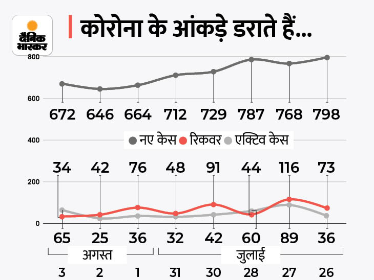 24 घंटे में 65 नए संक्रमित मिले, सबसे ज्यादा 11 नए केस लखनऊ में, केरल से आए 4 पॉजिटिव मिले|लखनऊ,Lucknow - Dainik Bhaskar