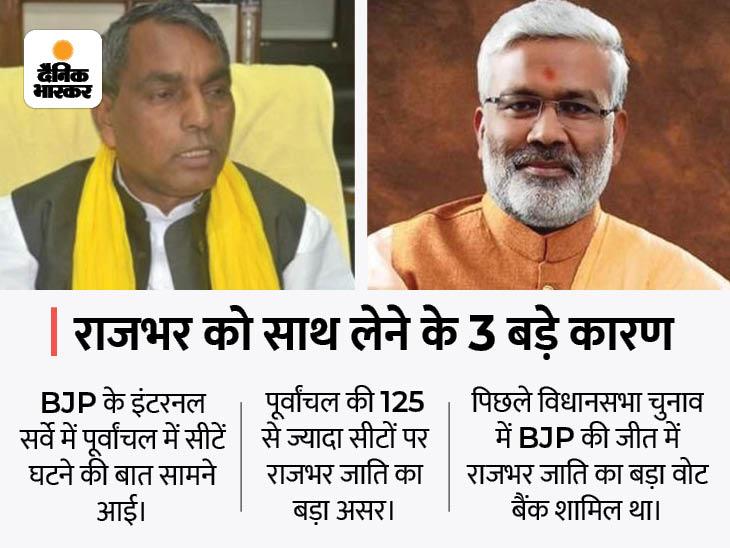 15 दिन में ओमप्रकाश की BJP के 3 बड़े नेताओं से मुलाकात, फिर NDA का हिस्सा हो सकते हैं|लखनऊ,Lucknow - Dainik Bhaskar