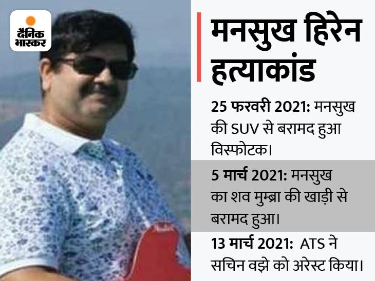 45 लाख की सुपारी देकर करवाई गई थी हत्या; चार्जशीट पेश करने के लिए NIA ने 30 दिन और मांगे|महाराष्ट्र,Maharashtra - Dainik Bhaskar