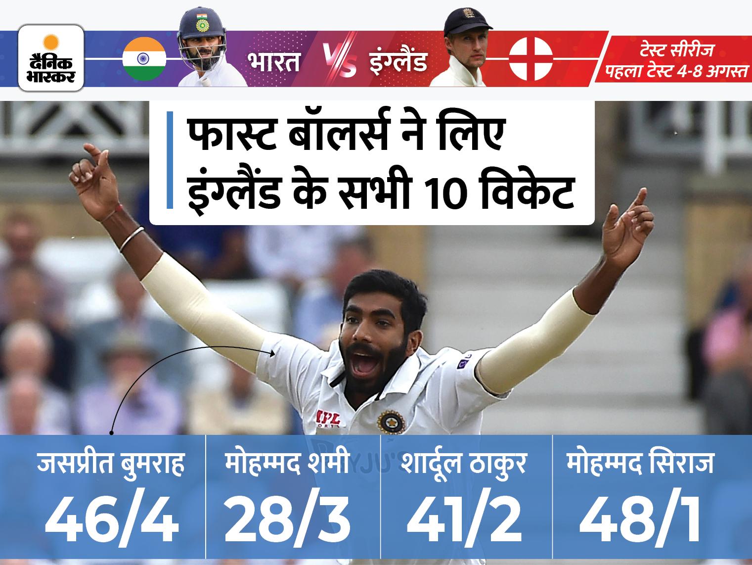 इंग्लैंड पहली पारी में 183 रन पर ऑलआउट, जसप्रीत बुमराह ने 4 विकेट लिए; पहले दिन स्टंप्स तक भारत 21/0|क्रिकेट,Cricket - Dainik Bhaskar