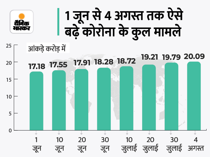 संक्रमण के कुल मामले 20 करोड़ के पार, रिकवर करने वालों की संख्या 18.09 करोड़; ब्रिटेन ने भारत को रेड लिस्ट से हटाया विदेश,International - Dainik Bhaskar