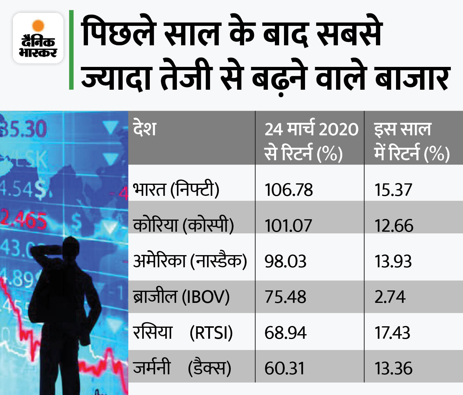 दुनिया के शेयर बाजारों में सबसे आगे भारतीय बाजार, निफ्टी ने 16 महीने में 106% का रिटर्न दिया बिजनेस,Business - Dainik Bhaskar