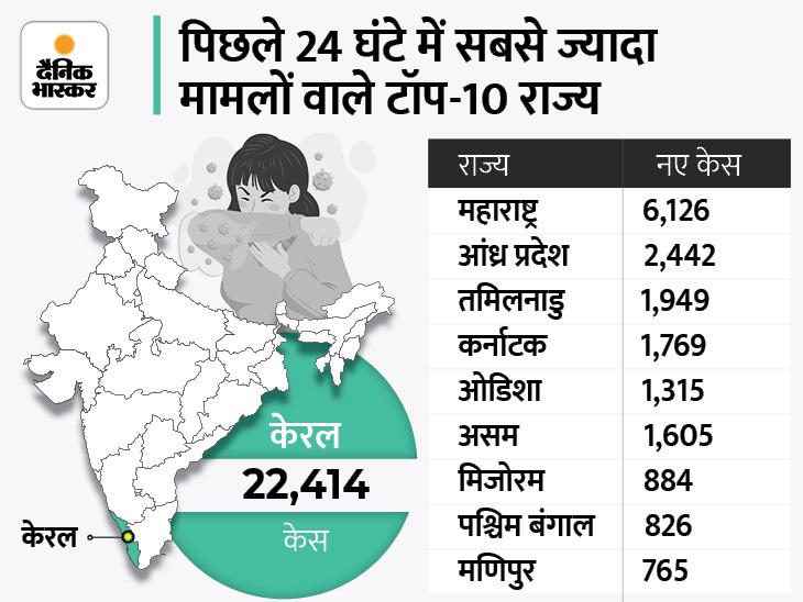 बीते दिन मिले 42797 नए मामले, 41869 ठीक हुए और 532 लोगों की मौत; सबसे ज्यादा 195 मौतें महाराष्ट्र में दर्ज देश,National - Dainik Bhaskar