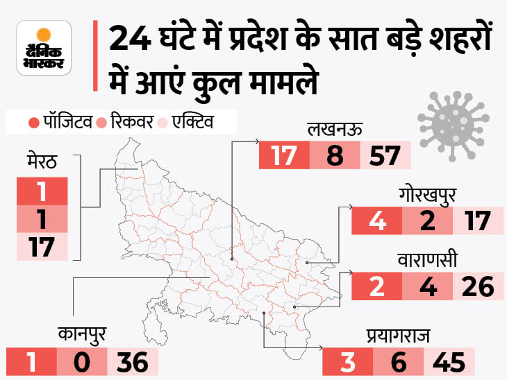 17 नए केस अकेले लखनऊ से, एक दिन पहले भी यहां 11 केस मिले थे, पूरे यूपी में 61 नए संक्रमित मिले|लखनऊ,Lucknow - Dainik Bhaskar