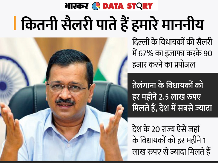 बढ़ने के बाद भी कई राज्यों से कम होगी दिल्ली के MLAs की सैलरी; तेलंगाना में सबसे ज्यादा, त्रिपुरा में सबसे कम सैलरी एक्सप्लेनर,Explainer - Dainik Bhaskar