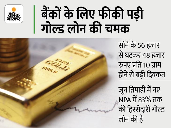 कभी बैंकों के लिए सुरक्षित माने जाते थे गोल्ड लोन, लेकिन अब बढ़ते NPA ने परेशानी में डाला बिजनेस,Business - Dainik Bhaskar