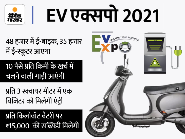 इवेंट में 80 कंपनियां शामिल हो रहीं, इसमें ज्यादातर बैटरी बनाने वाली; 48 हजार में 150km चलने वाली बाइक बटोर सकती है सुर्खियां|टेक & ऑटो,Tech & Auto - Dainik Bhaskar
