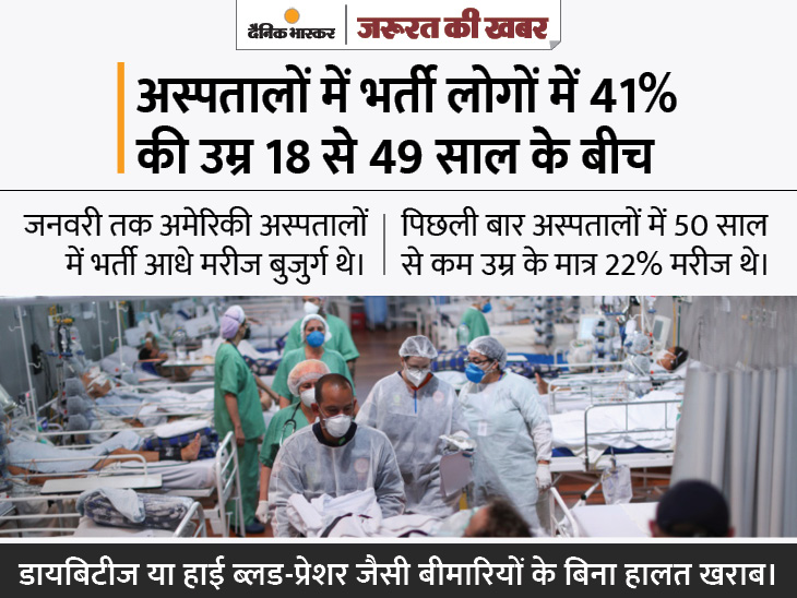 डेल्टा वैरिएंट युवाओं को बना रहा शिकार, अमेरिका की आपबीती से भारत को सबक लेना जरूरी; डॉक्टर बोले-वैक्सीनेशन सबसे जरूरी|ज़रुरत की खबर,Zaroorat ki Khabar - Dainik Bhaskar