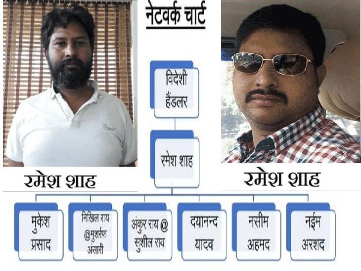 इंटरनेशनल ड्रग्स माफिया रमेश के जेल जाने के बाद मास्टरमाइंड बन गया अजय; विदेशों से आने वाली ड्रग्स के लिए पाकिस्तान भेजता था पैसा गोरखपुर,Gorakhpur - Dainik Bhaskar