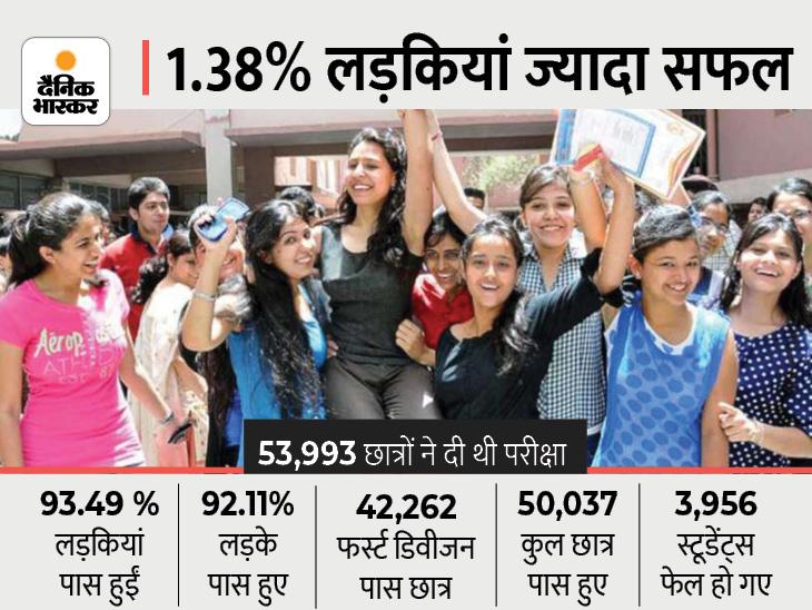 घर बैठकर परीक्षा दी, किताब खोलकर आंसर लिखे, फिर भी 3 हजार से ज्यादा फेल; 92 प्रतिशत रहा रिजल्ट|रायपुर,Raipur - Dainik Bhaskar