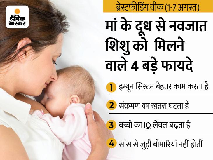 मां का पहला दूध नवजात को रोगों से लड़ने की क्षमता देता है और मां में ब्रेस्ट कैंसर व आर्थराइटिस का खतरा घटता है|लाइफ & साइंस,Happy Life - Dainik Bhaskar