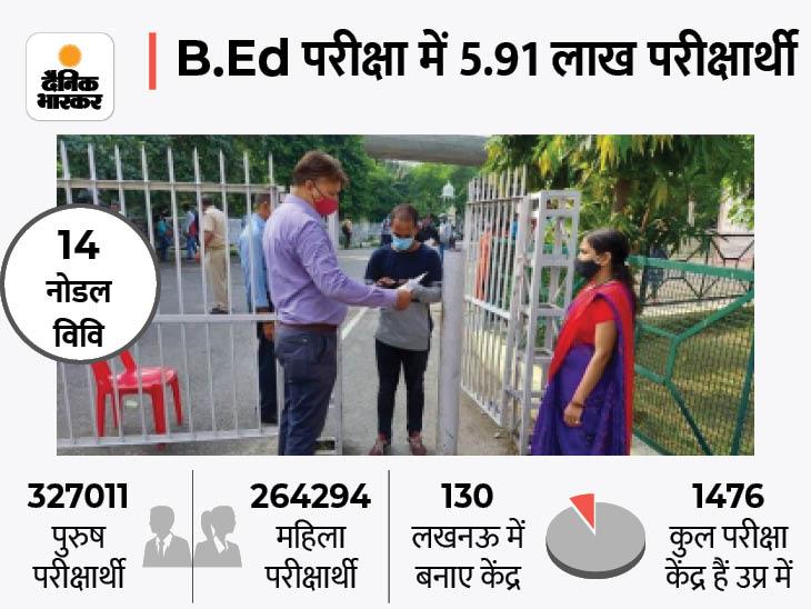 सभी प्रश्नों के सही उत्तर पर लगे थे निशान, STF प्रयागराज ने कहा- ये फर्जी है, युवती समेत दो साल्वर गिरफ्तार, 75 जिलों में चल रही प्रवेश परीक्षा लखनऊ,Lucknow - Dainik Bhaskar