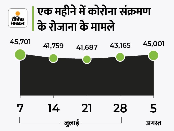 45000 नए मरीज मिले, यह 29 दिन में सबसे ज्यादा; महाराष्ट्र में 16 दिन बाद नए केस फिर 9000 के पार|देश,National - Dainik Bhaskar