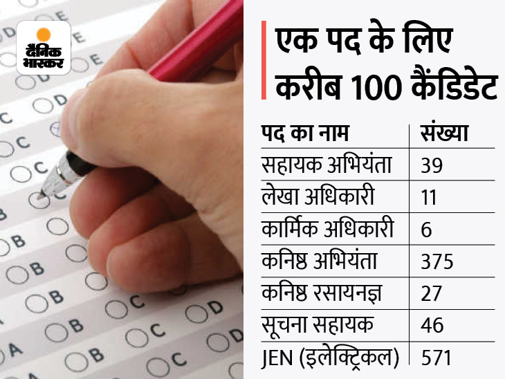 JEN, AEN, सूचना सहायक, लेखाधिकारी और पर्सनल ऑफिसर के 1075 पदों के लिए होगी परीक्षा, 1.04 लाख आए हैं आवेदन|राजस्थान,Rajasthan - Dainik Bhaskar