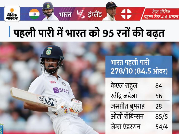 तीसरे दिन सिर्फ 49.2 ओवर का खेल हुआ, दूसरी पारी में इंग्लैंड की सधी हुई शुरुआत; भारत के पास 70 रन की बढ़त|क्रिकेट,Cricket - Dainik Bhaskar
