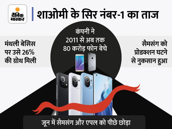 जून में पहली बार दुनिया की नंबर-1 कंपनी बनी, 26% की मंथली ग्रोथ के साथ सैमसंग और एपल को पीछे छोड़ा|टेक & ऑटो,Tech & Auto - Dainik Bhaskar