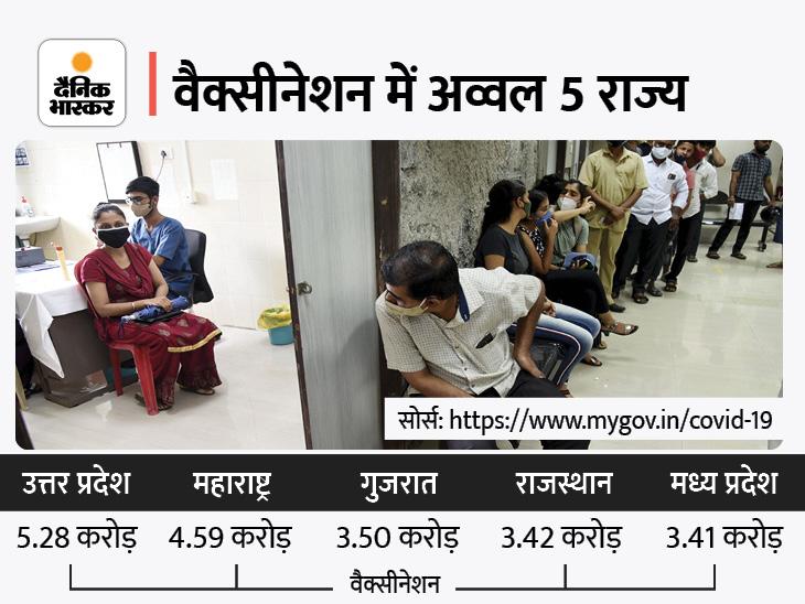 UP में सबसे ज्यादा 5.28 करोड़ लोगों को टीके लगे, MP 5वें और राजस्थान चौथे नंबर पर; दोनों डोज पूरे करने में महाराष्ट्र अव्वल|देश,National - Dainik Bhaskar