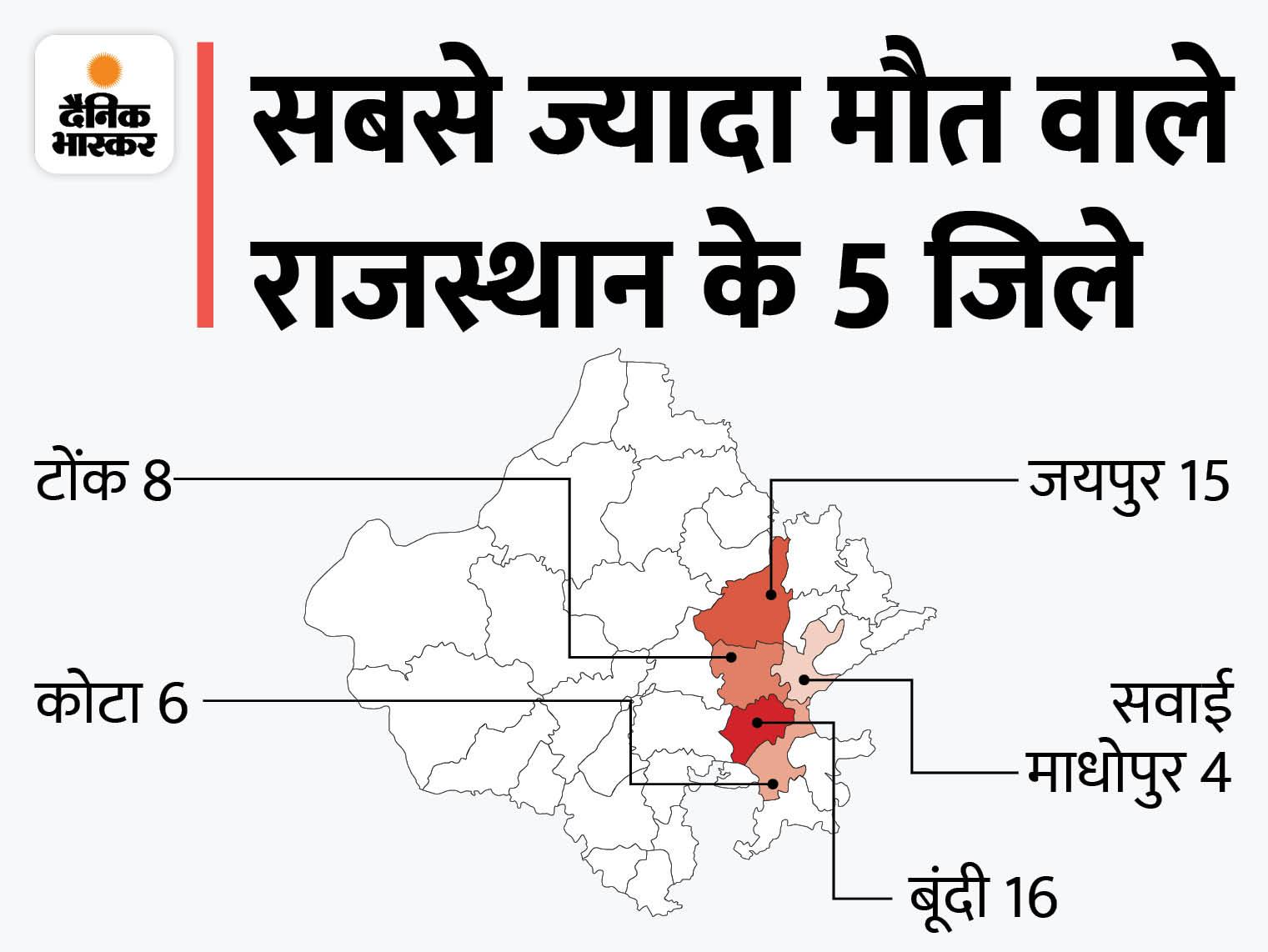 बूंदी में सबसे ज्यादा 16 और जयपुर में 15 लोगों ने दम तोड़ा;बिजली गिरने, बाढ़ में बहने और दीवार गिरने से गई हैं जानें|राजस्थान,Rajasthan - Dainik Bhaskar