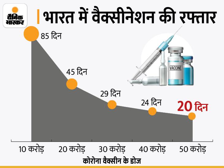 देश में वैक्सीनेशन का आंकड़ा 50 करोड़ के पार, पिछले 10 करोड़ डोज सिर्फ 20 दिन में लगे|देश,National - Dainik Bhaskar