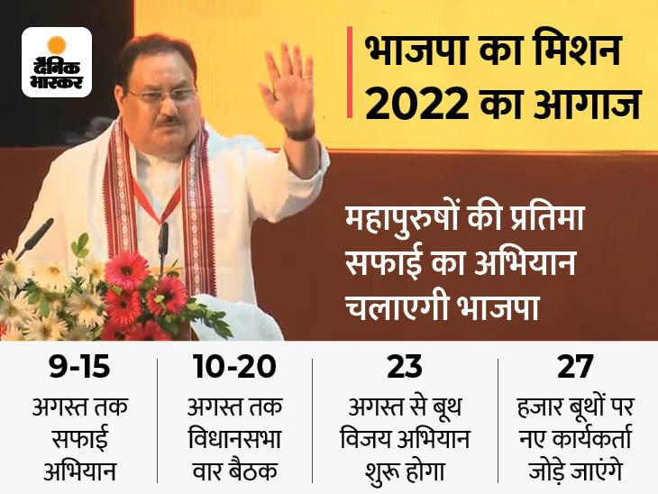 जेपी नड्डा ने संगठन पदाधिकारियों और मंत्रियों के साथ जीत के रोड मैप पर की चर्चा, पूछा- दोबारा वापसी के लिए क्या-क्या करना होगा|लखनऊ,Lucknow - Dainik Bhaskar