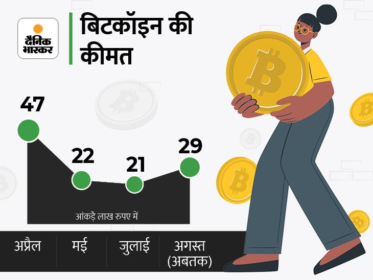 3 महीने में बिटकॉइन की कीमत 18 लाख रुपए गिरी, उतार-चढ़ाव होने से डिजिटल करेंसी के खत्म होने का खतरा बढ़ रहा बिजनेस,Business - Dainik Bhaskar